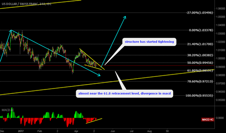 USDCHF: USDCHF You Don't Wanna Miss This Impulse.