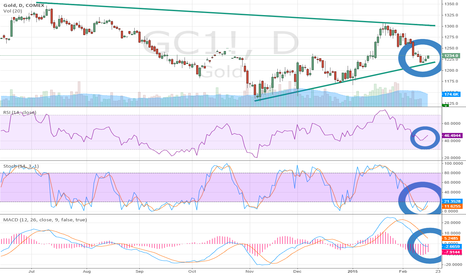 GC1!: Gold (GC) Bounces off Triangle Support on Daily Chart