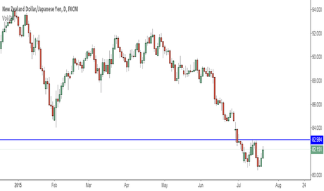 NZDJPY: Trading Ideas: Shorting NZDJPY
