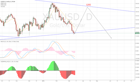 XAUUSD: Long Dreams for Gold