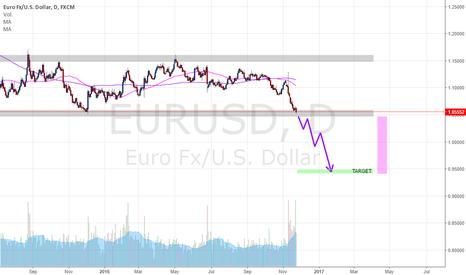 EURUSD: EURUSD no ha tocado fondo, ni lo hará por el momento...