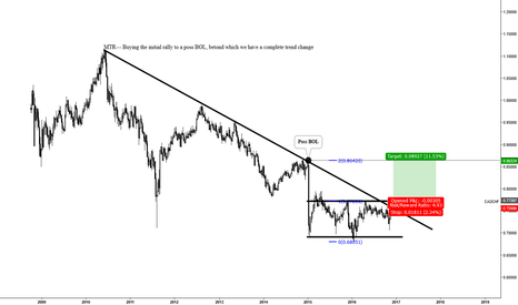 CADCHF: MTR--- Major Trend Reversal