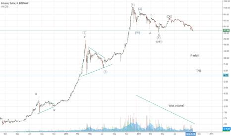 BTCUSD: Bitcoin freefall