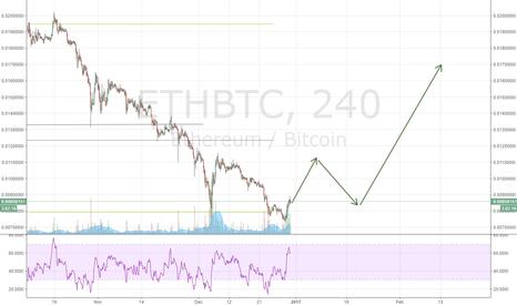 ETHBTC: ETH Update, its still a long