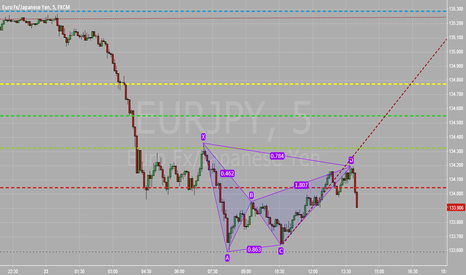 EURJPY: short here , bearish gartly