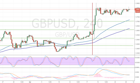 GBPUSD: GBP/USD: waiting for new drivers