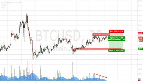 BTCUSD: Possible short term double top