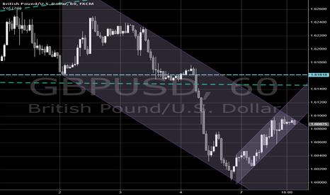GBPUSD: $GBPUSD bearish channel