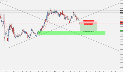 EURJPY: EJ - Short on Daily