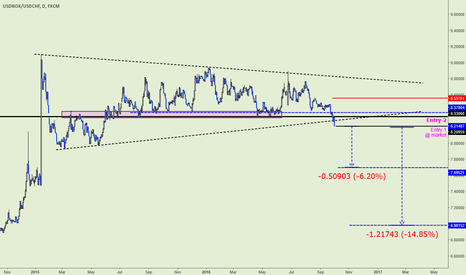 USDNOK/USDCHF: Highest probability FX trade right now