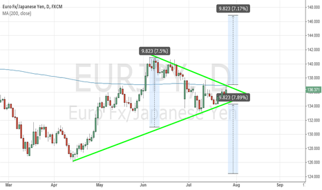 EURJPY: EURJPY Waiting for a Breakout!