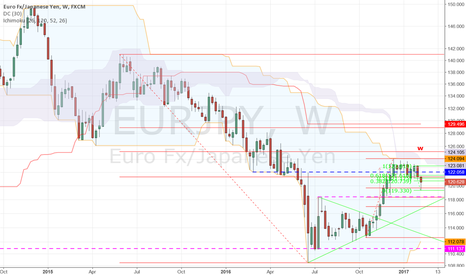 EURJPY: Retraced