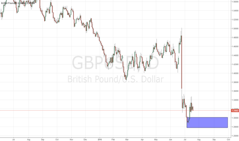 GBPUSD: good demand on gbpusd