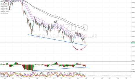 EURNZD: LOVE DOUBLE BOTTOMS