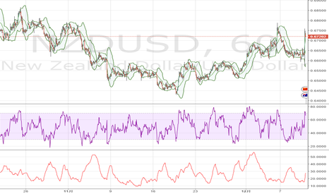 NZDUSD: NZドル / 米ドル、RBNZ利下げ後急騰、そのまま維持