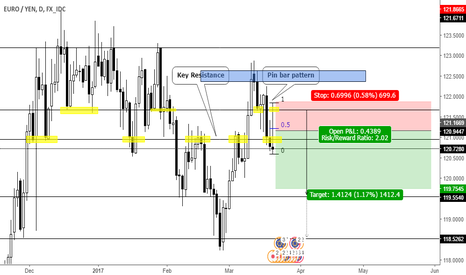 EURJPY: Pin bar pattern on resistance