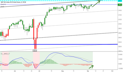 SPX500: S&P 500 bulls ignoring all risks yet again; targeting 2202