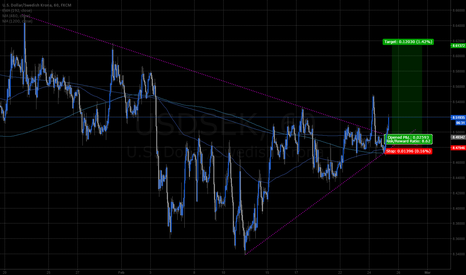 USDSEK: USDSEK 1hr 1mo wedge breakout