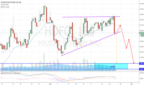 HDFC: HDFC - Ranging Out from Ascending Triangle