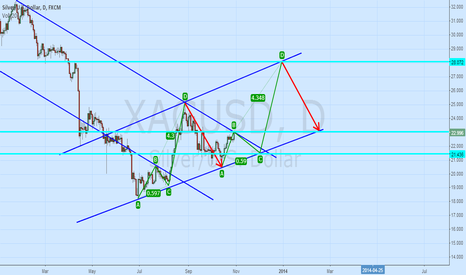 XAGUSD: Is there a fractal?