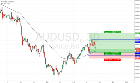 AUDUSD: Updated AUDUSD SD Zones