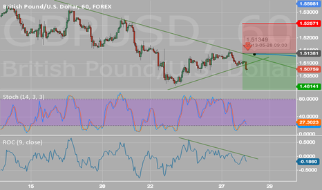 GBPUSD: GPD USD SHORT