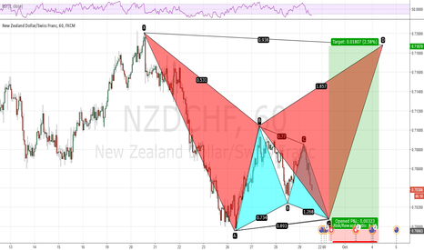 NZDCHF: NZDCHF showing the power of round numbers to energize the bulls