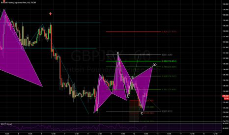 GBPJPY: GBPJPY another potential Cypher