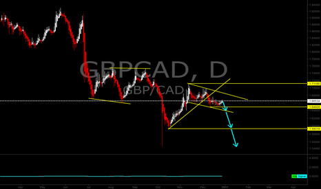GBPCAD: GBPCAD short expecting