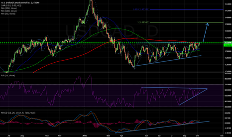 USDCAD: This key breakout could have major bullish implications
