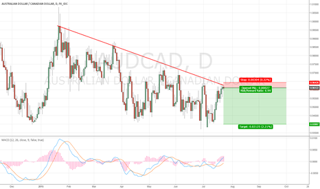 AUDCAD: AUDCAD short on daily chart with 7 R/R ratio