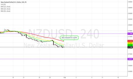 NZDUSD: NZD/USD - Potential Lower Push