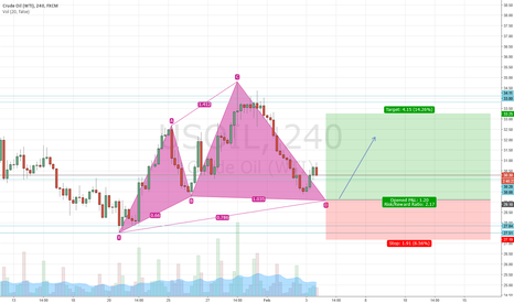USOIL: Potential bullish cypher on Crude Oil 4h
