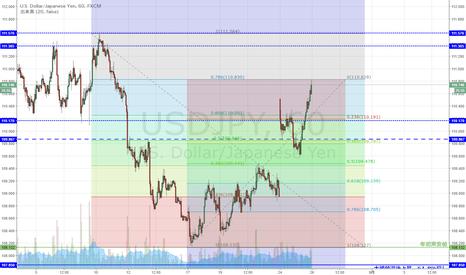 USDJPY: USD/JPY 下落78.6%戻し到達