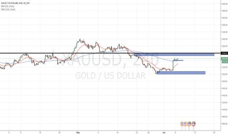 XAUUSD: long term long medium term possible short move