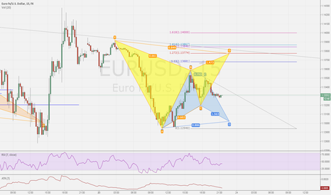 EURUSD: EURUSD - 15m Gartley and bat.