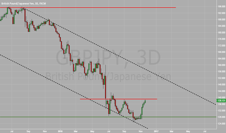 GBPJPY: GBP/JPY at near term resistance