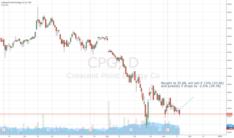 CPG: CPG +5% about month period