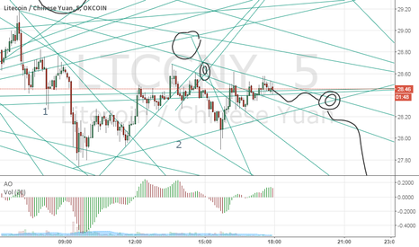 LTCCNY: LTC Completing wave 5..
