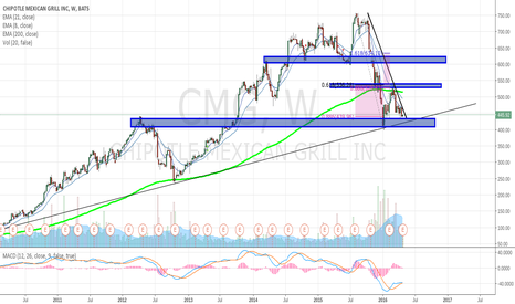 CMG: BUY CMG For $540/$600