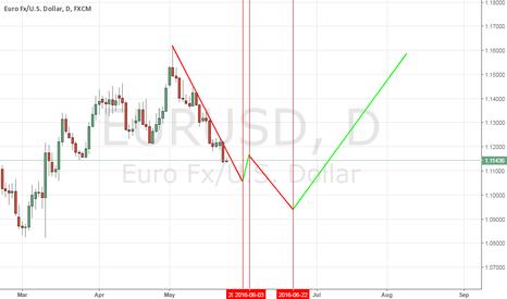 EURUSD: eur usd Hurst Cycle