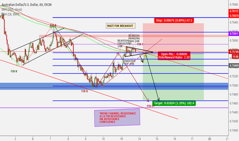AUDUSD: Breakout to downside