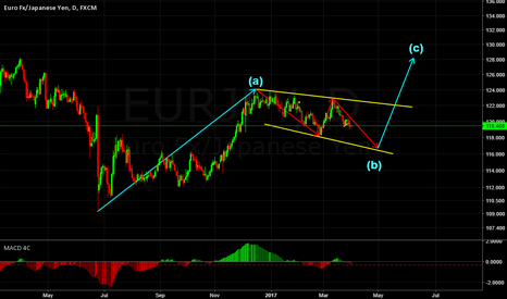 EURJPY: EURJPY DAILY CORRECTIVE STRUCTURE