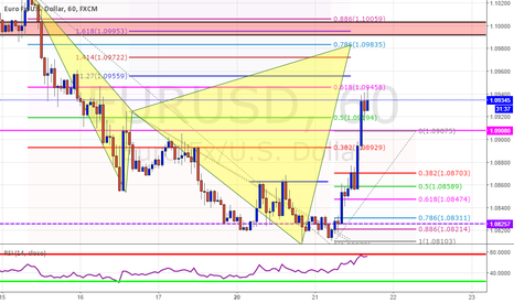 EURUSD: UPCOMING Sell Setup EUR/USD 1HR