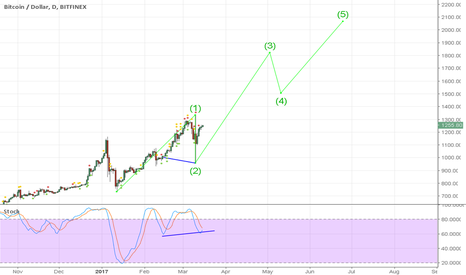 BTCUSD: Bitcoin Price will remain bullish in the long run!!!!