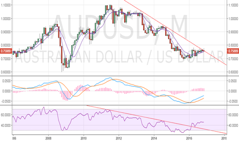 AUDUSD: AUD/USD – Increased risk-off of a sell-off