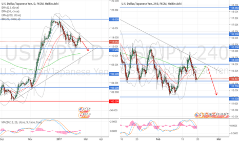USDJPY: LONG for a day or two