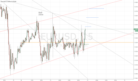 EURUSD: W38 another try, 1.1273 must be breached