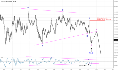 EURUSD: EURUSD: Favorite pair of traders has some Shorting opportunity