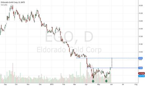 EGO: $EGO Double Bottom
